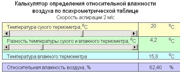 Определить относительную влажность воздуха. Психрометрическая таблица