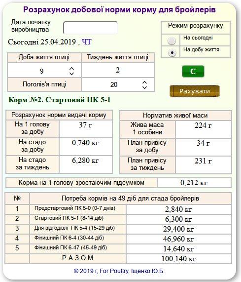 Калькулятор кормів для бройлерів - норми зголдовування