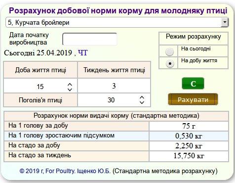 Калькулятор потреби кормів для молодняку птиці - стандартна методика розрахунку